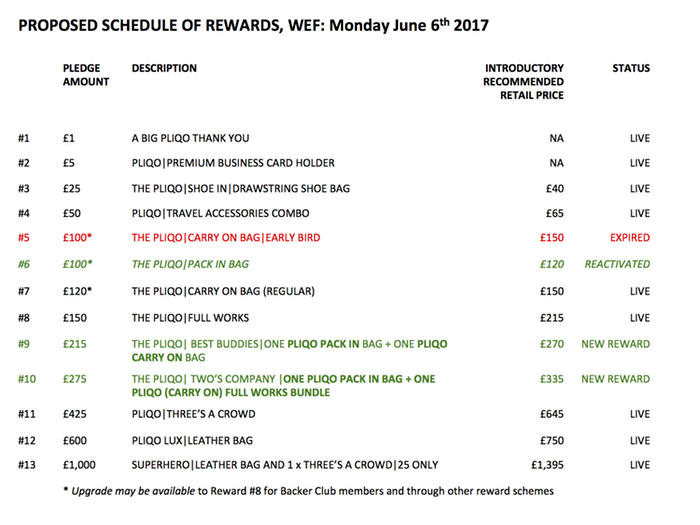 PLIQO Kickstarter Rewards explained